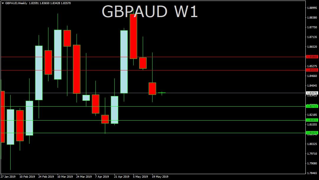 GBP/AUD