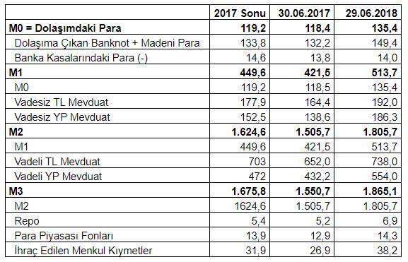 (Kaynak: TCMB, Analitik Bilanço, 5 Temmuz 2018.)