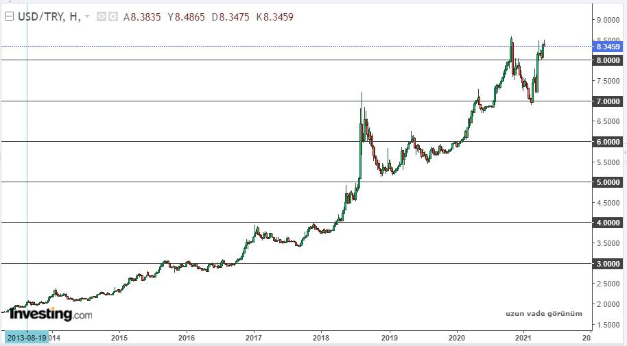 Dolar/TL uzun vade