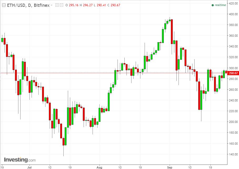 ETH/USD Günlük