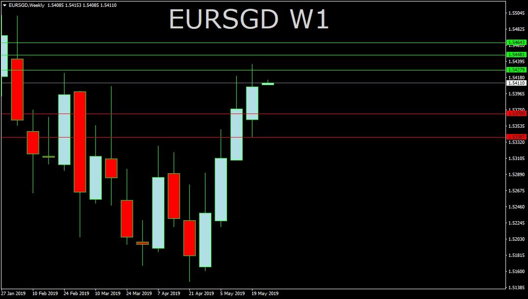 EUR/SGD